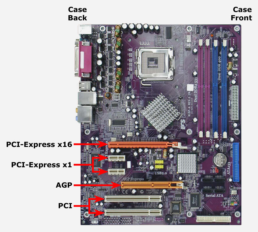 Use of pci slots on motherboard